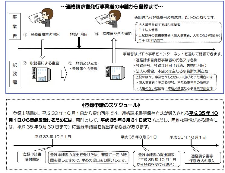 インボイス制度のスケジュール (2)