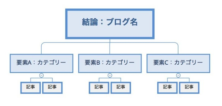 SEO階層構造