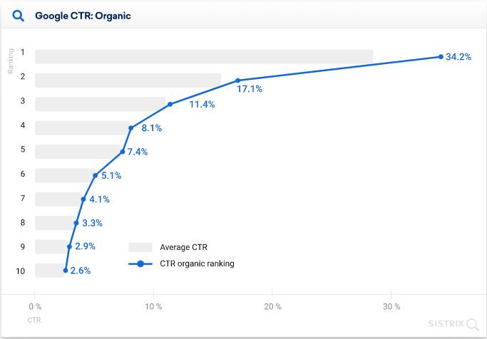Google Clickthrough Rates