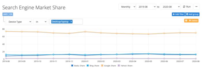 Search Engine Statistics