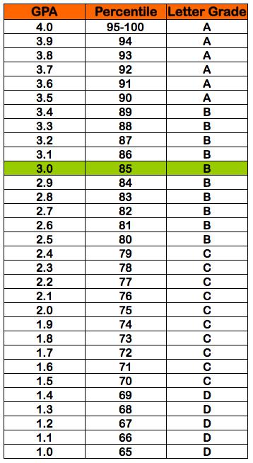 3 0 gpa   85  percentile grade   b letter grade