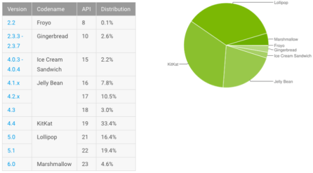 android_distribution_april_2016-630x348