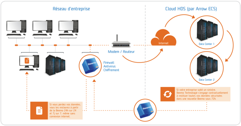 Box2Cloud HDS