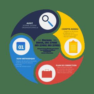 Audi de sécurité et normes EBIOS