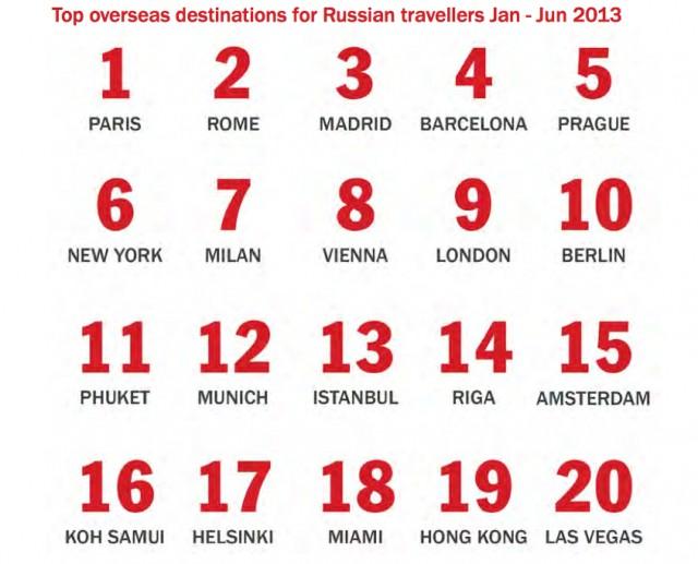 villes préférées des touristes russes