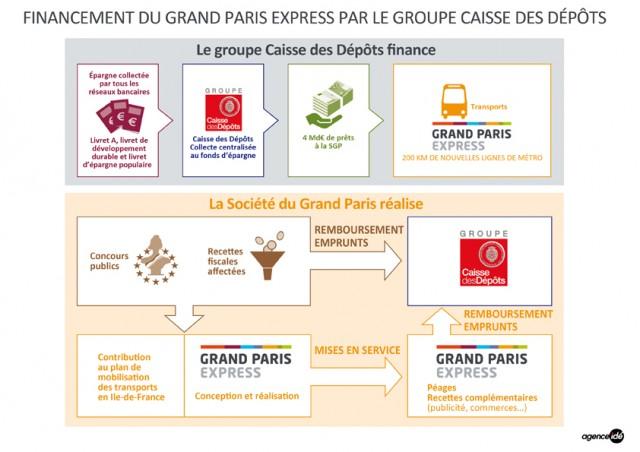 Infographie SGP