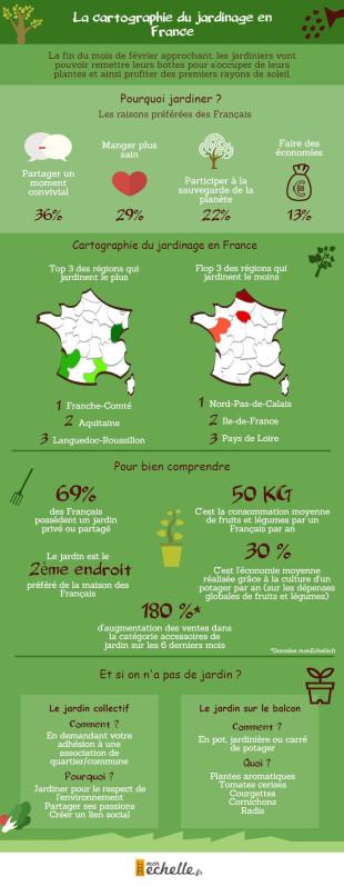 Cartographie jardinage en France