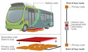 schéma bus Wrightbus