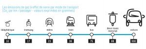 Comparaison CO2 modes de transport