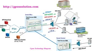 Gpon Network Architecture Diagram | GPON Solution