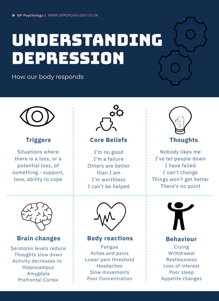 understanding how our body responds to depression.