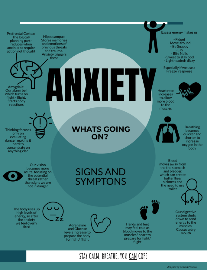 what effect anxiety disorder has on the body