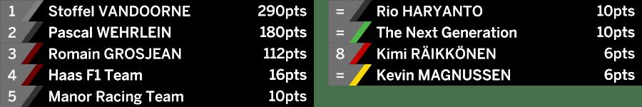 bahrain-16-iidotr-scores-2