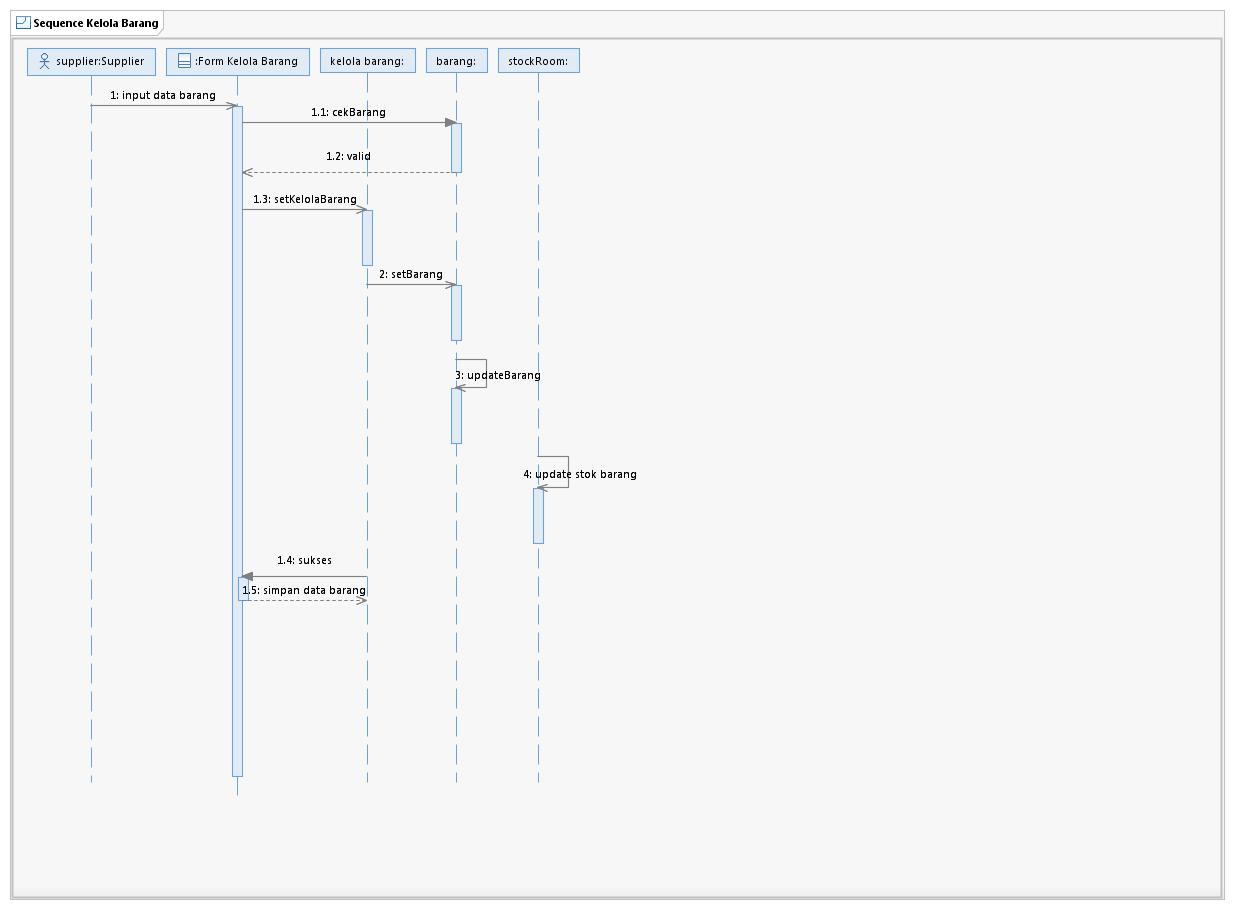 Contoh Flowmap Sistem Distribusi 00 Blog