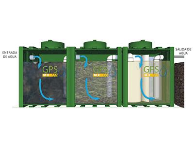 Imagen funcionamiento de Microplanta de tratamiento de agua residual Gpsmx Mod 2500