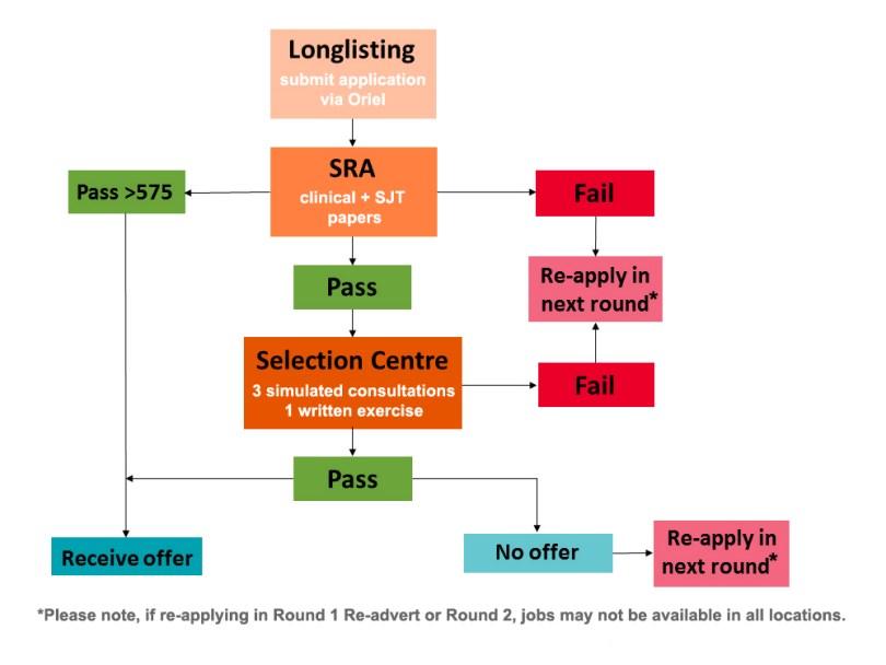 GPST Flow Chart