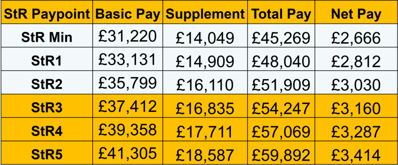 GP Training Net Take Home Pay - Old Contract