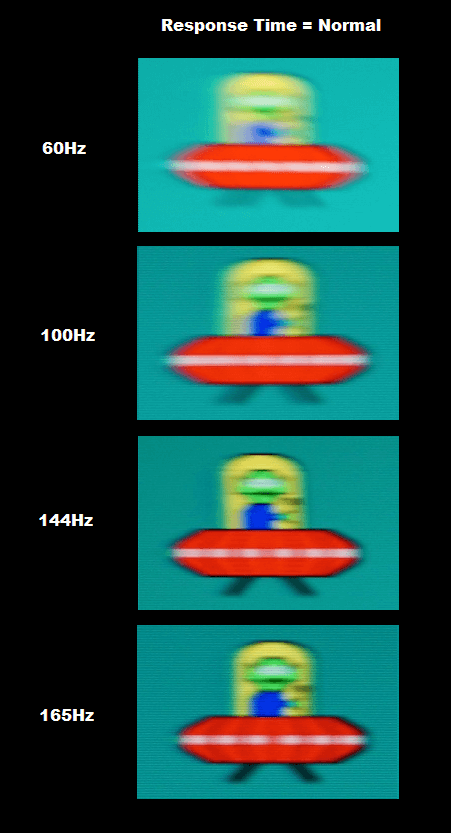 Comparison of gaming monitor response times