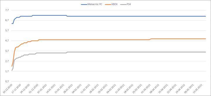 CDR grafika 1