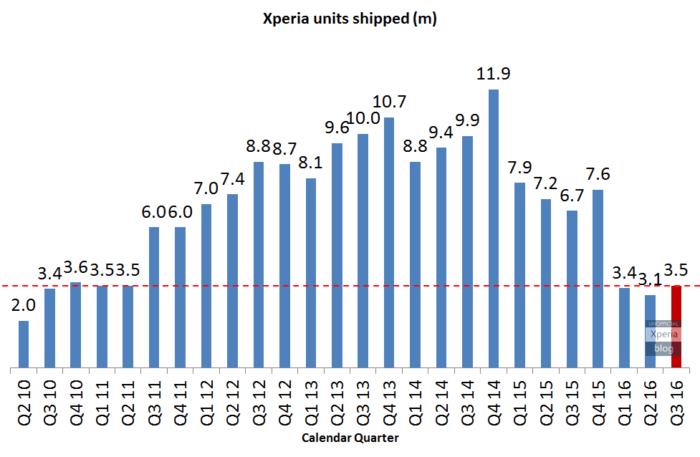 sony-xperia-units-shipped-q3-2016