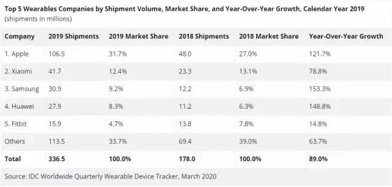 Wearables 2019 IDC
