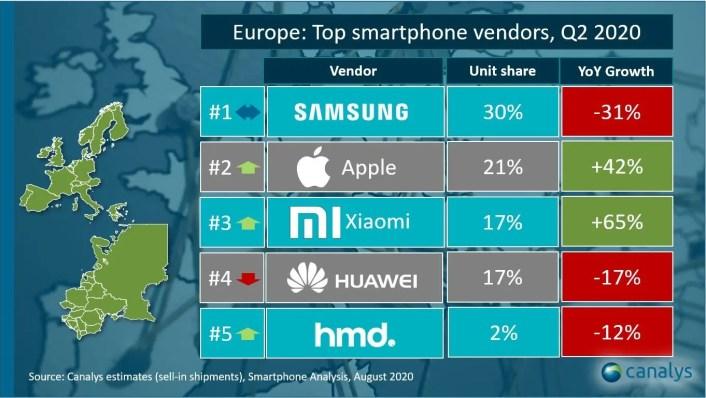 Huawei down in Europe