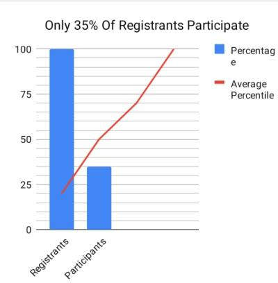 Webinar Participants vs Registrants