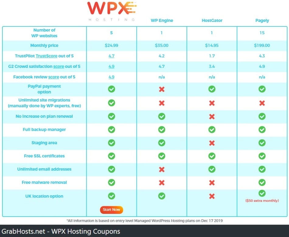 WPX Hosting Features