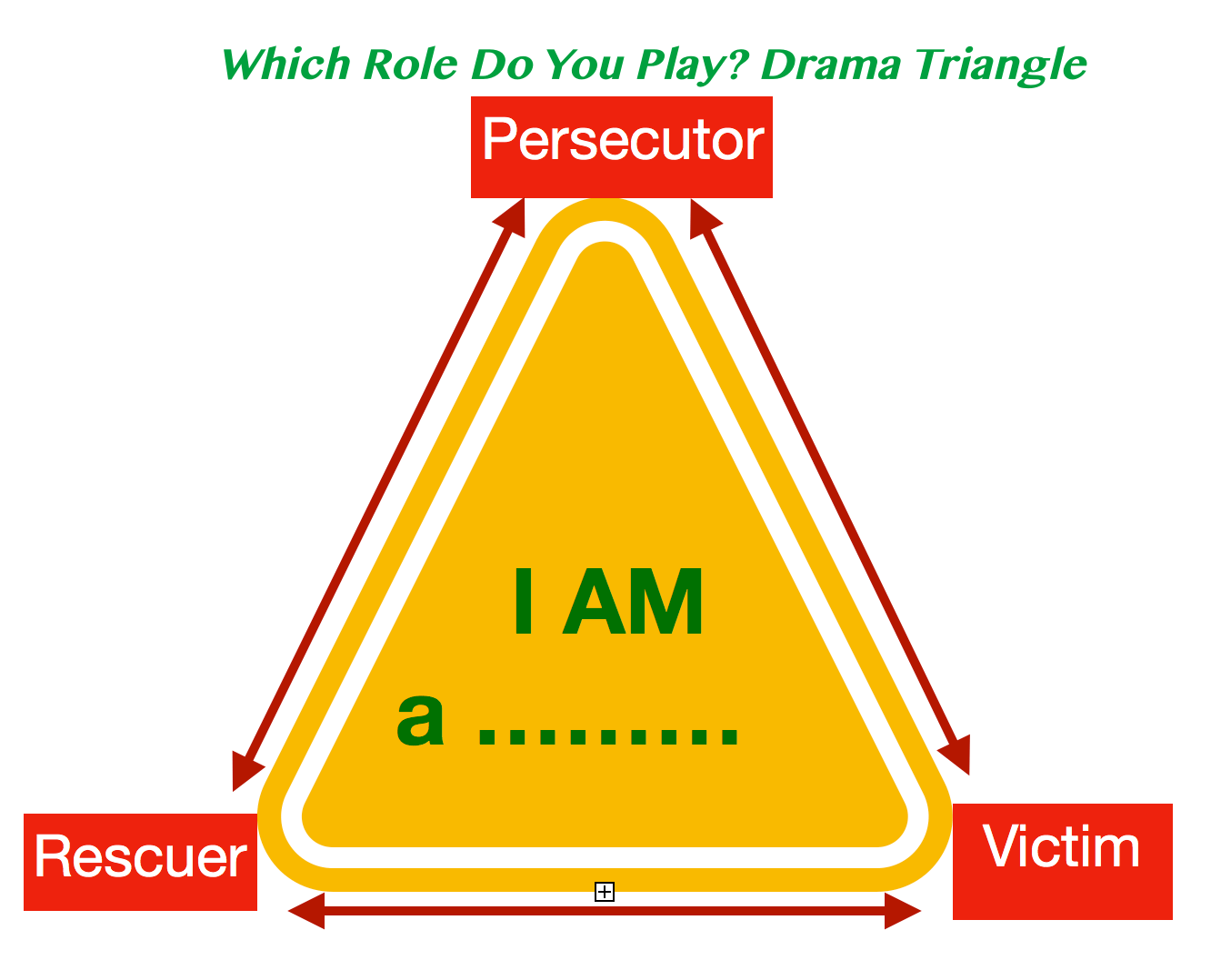 Which Role Do You Play Victim Persecutor Or Rescuer