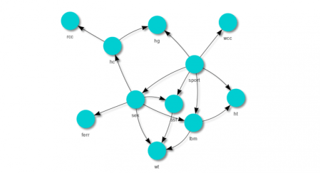 Bayesian Network Example with the bnlearn Package | R-bloggers