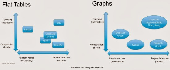 Data Structures: Graphs and Flat Tables
