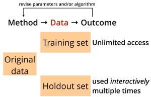 holdout-interactive-data-analysis