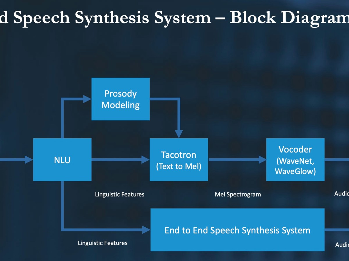 Speech synthesis systems are composed of several components that are built and trained separately