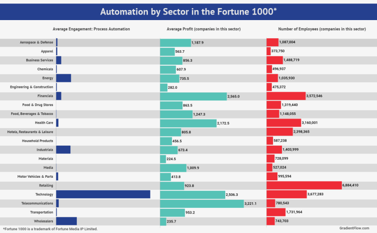 Process Automation Engagement by Sector