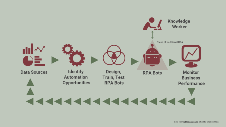 RPA workflow chart