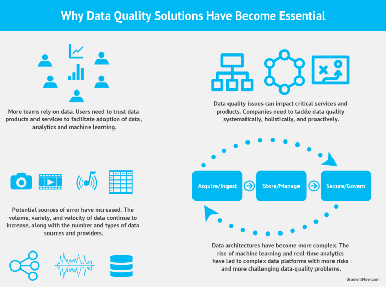 Figure 3: The increasing complexity of data pipelines and development processes have made data quality a top priority
