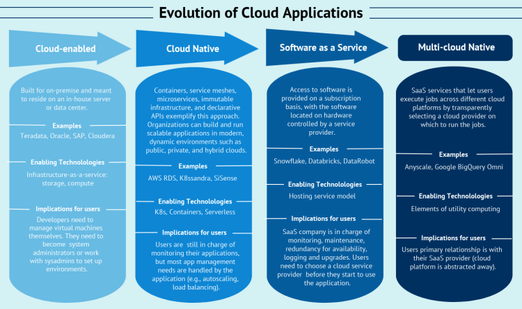 Figure 2: How cloud software applications are evolving.