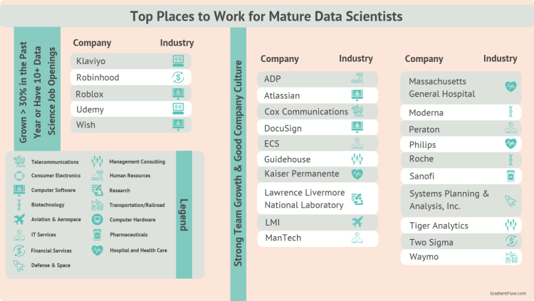 Top companies for mature career data scientists