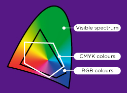 RGB, CMYK and visible colour gamuts