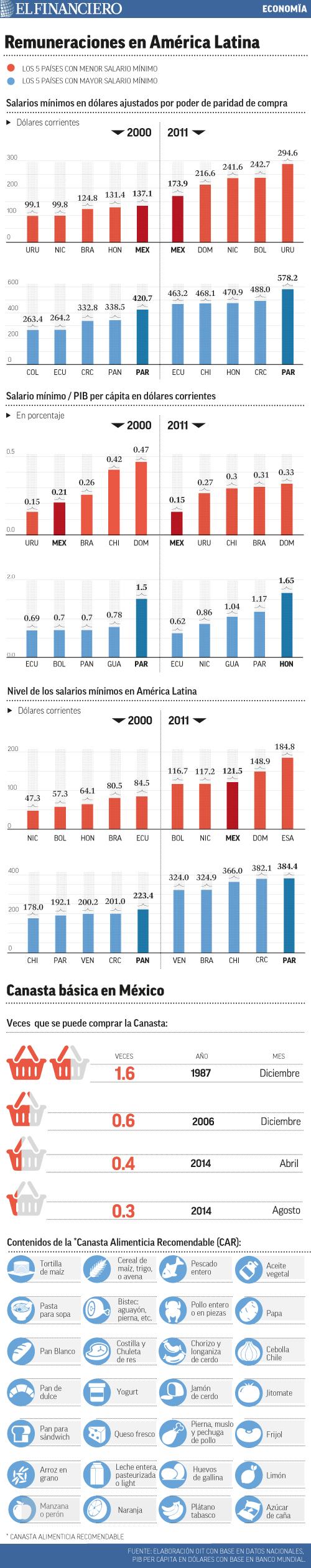 Fuente http www elfinanciero com mx economia salario minimo en mexico mal posicionado en al y en retroceso html