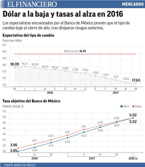 Los especialistas encuestados por el Banco de México prevén que el tipo de cambio baje al cierre de año, tras disiparse riesgos externos.