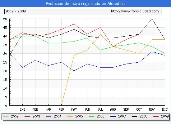 Evolucion  de los datos de parados para el Municipio de ALMEDINA hasta OCTUBRE del 2009.
