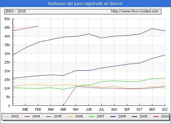 Evolucion  de los datos de parados para el Municipio de BORRIOL hasta FEBRERO del 2010.