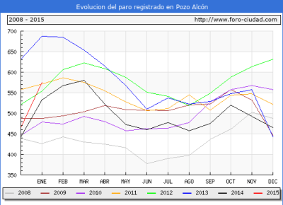 Evolucion  de los datos de parados para el Municipio de POZO ALCON hasta ENERO del 2015.