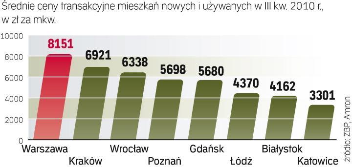 Ceny nieruchomości 2010