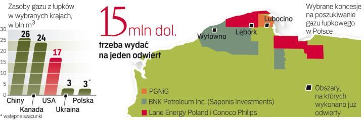 Na uruchomienie wydobycia gazu na skalę przemysłową potrzeba setek milionów dolarów.