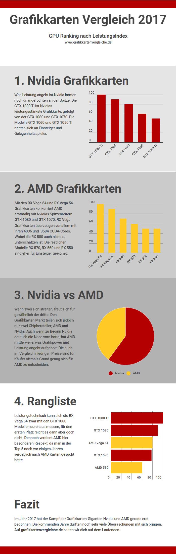 Grafikkarten Infografik Leistungsindex