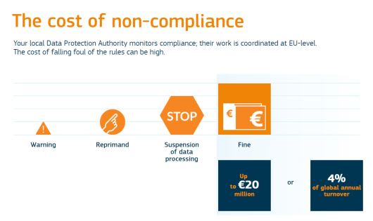 The cost of non-compliance with GDPR