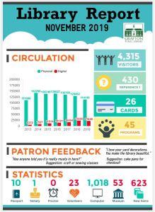 November 2019 Library Statistics