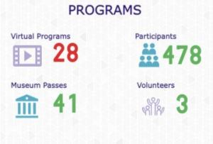 Program stats: 28 programs served 478 people; 41 museum passes circulated; 3 volunteers donated 20 hours.